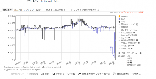 ニンテンドースイッチの価格推移